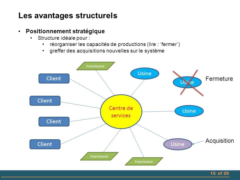 15of 20 Les avantages structurels Positionnement stratégique Structure idéale pour : réorganiser les capacités de productions (lire : 'fermer') greffe