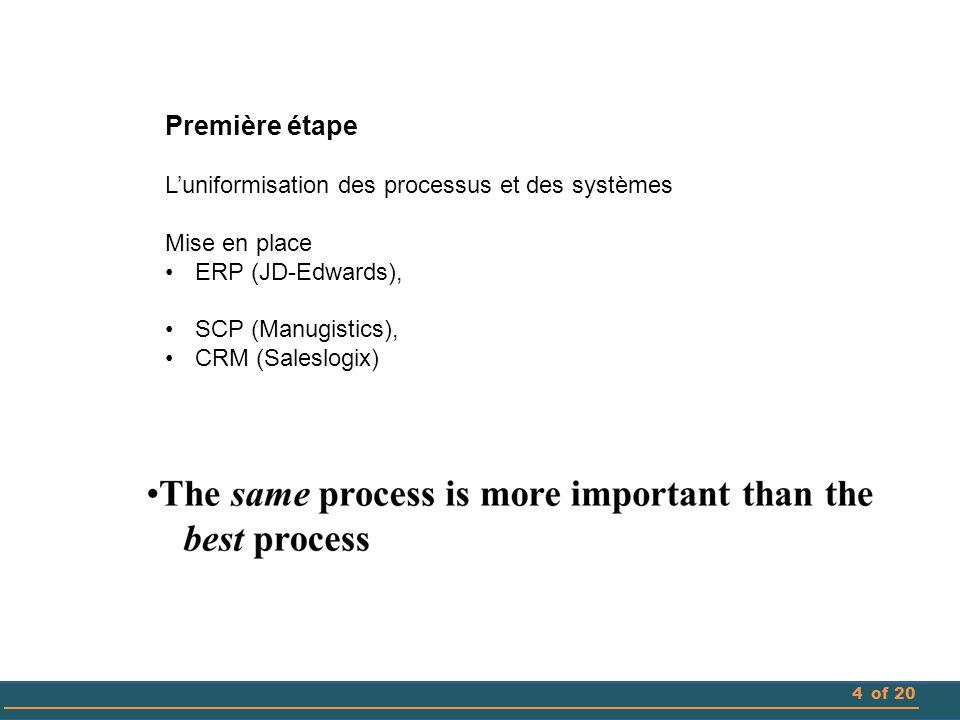 4of 20 Première étape L'uniformisation des processus et des systèmes Mise en place ERP (JD-Edwards), SCP (Manugistics), CRM (Saleslogix)