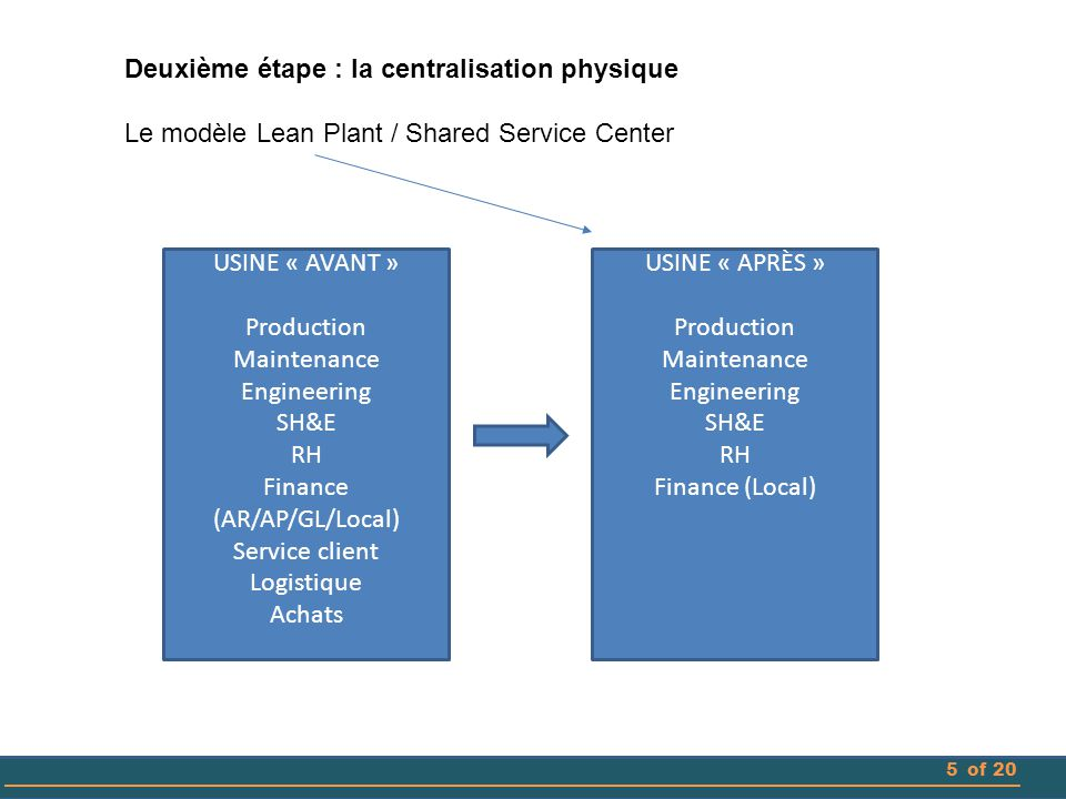 5of 20 Deuxième étape : la centralisation physique Le modèle Lean Plant / Shared Service Center USINE « AVANT » Production Maintenance Engineering SH&