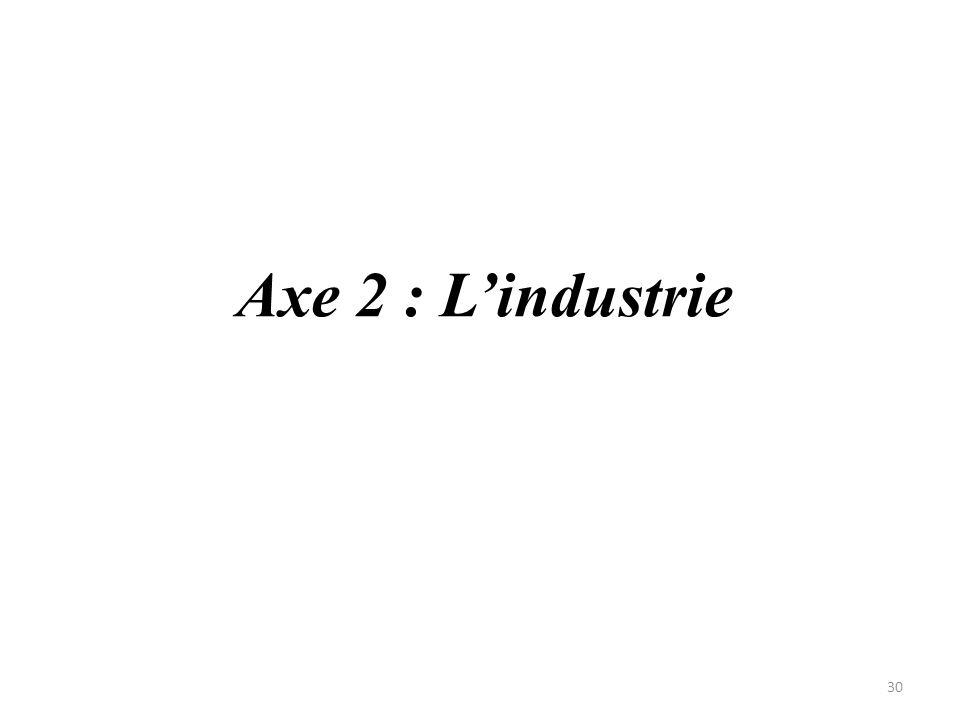 Axe 2 : L'industrie 30