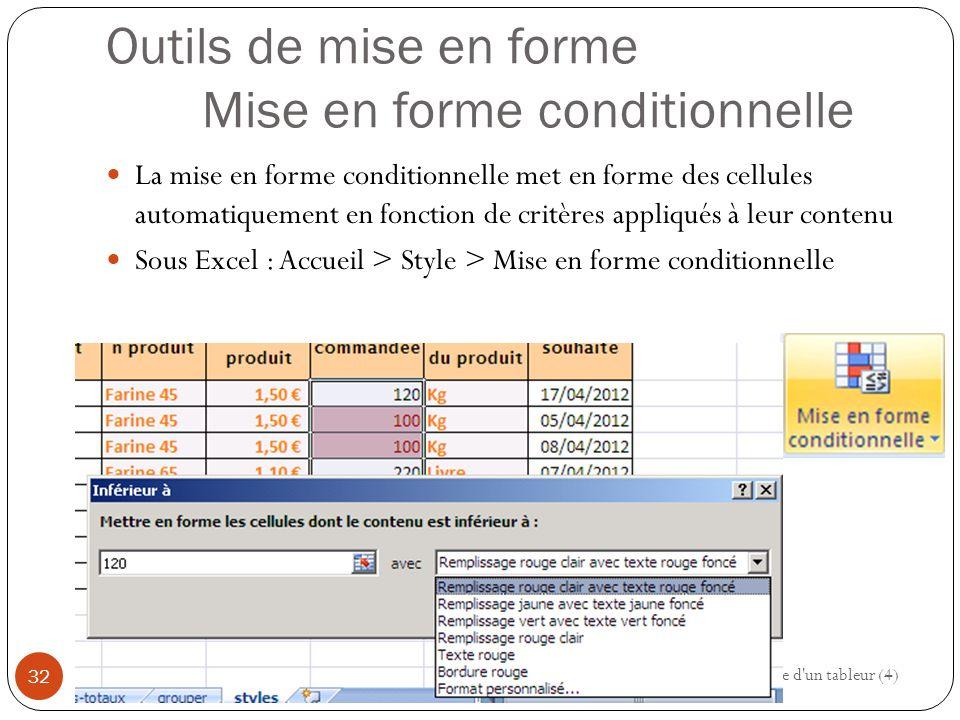 Outils de mise en forme Mise en forme conditionnelle La mise en forme conditionnelle met en forme des cellules automatiquement en fonction de critères appliqués à leur contenu Sous Excel : Accueil > Style > Mise en forme conditionnelle Modéliser à l aide d un tableur (4) 32