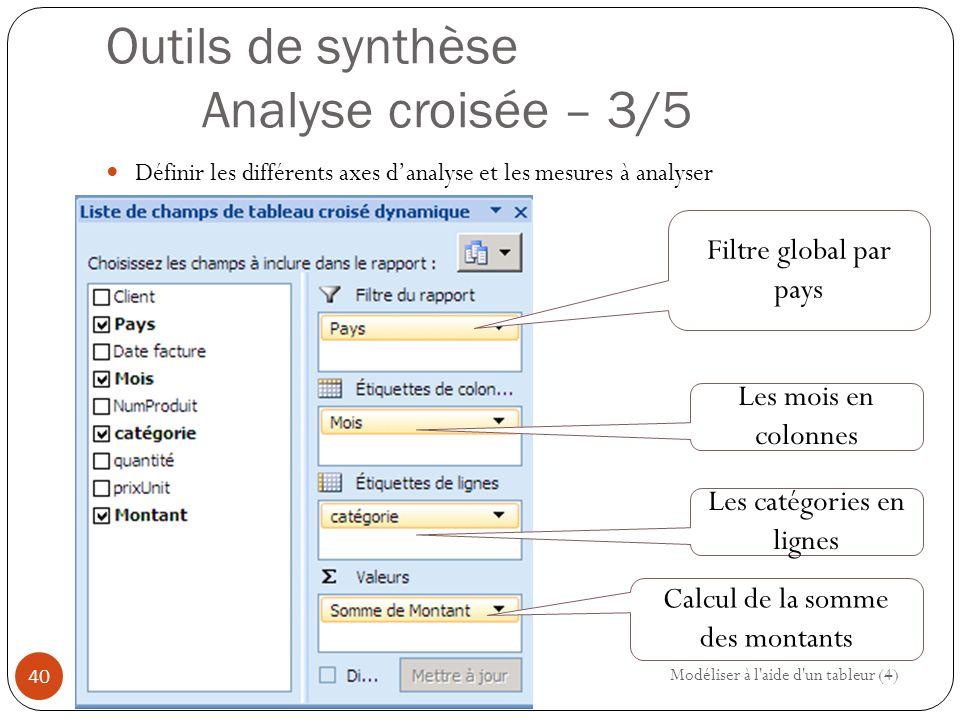 Outils de synthèse Analyse croisée – 3/5 Définir les différents axes d'analyse et les mesures à analyser Modéliser à l aide d un tableur (4) 40 Filtre global par pays Les mois en colonnes Les catégories en lignes Calcul de la somme des montants