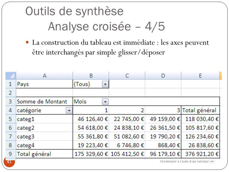 Outils de synthèse Analyse croisée – 4/5 La construction du tableau est immédiate : les axes peuvent être interchangés par simple glisser/déposer Modéliser à l aide d un tableur (4) 41