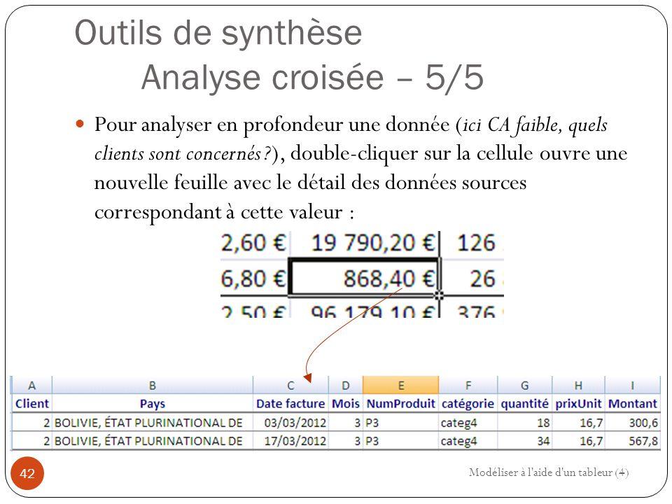 Outils de synthèse Analyse croisée – 5/5 Pour analyser en profondeur une donnée (ici CA faible, quels clients sont concernés ?), double-cliquer sur la cellule ouvre une nouvelle feuille avec le détail des données sources correspondant à cette valeur : Modéliser à l aide d un tableur (4) 42