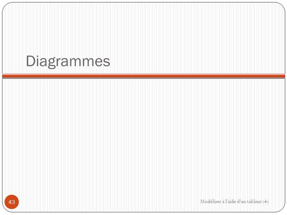 Diagrammes Modéliser à l aide d un tableur (4) 43
