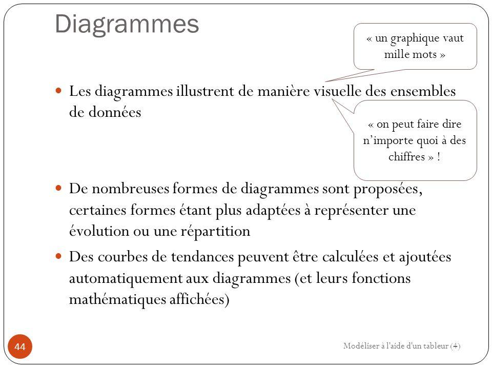 Diagrammes Les diagrammes illustrent de manière visuelle des ensembles de données De nombreuses formes de diagrammes sont proposées, certaines formes étant plus adaptées à représenter une évolution ou une répartition Des courbes de tendances peuvent être calculées et ajoutées automatiquement aux diagrammes (et leurs fonctions mathématiques affichées) Modéliser à l aide d un tableur (4) 44 « un graphique vaut mille mots » « on peut faire dire n'importe quoi à des chiffres » !