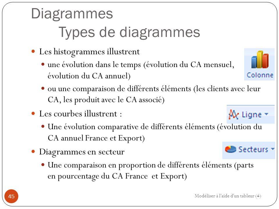 Diagrammes Types de diagrammes Les histogrammes illustrent une évolution dans le temps (évolution du CA mensuel, évolution du CA annuel) ou une comparaison de différents éléments (les clients avec leur CA, les produit avec le CA associé) Les courbes illustrent : Une évolution comparative de différents éléments (évolution du CA annuel France et Export) Diagrammes en secteur Une comparaison en proportion de différents éléments (parts en pourcentage du CA France et Export) Modéliser à l aide d un tableur (4) 45