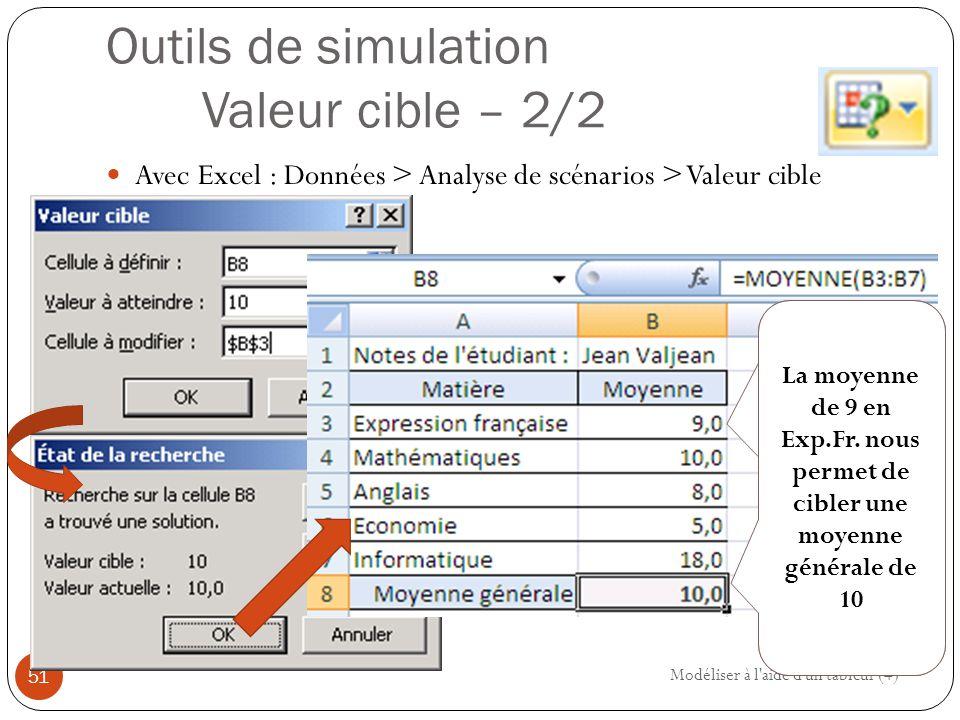 Outils de simulation Valeur cible – 2/2 Avec Excel : Données > Analyse de scénarios > Valeur cible Modéliser à l aide d un tableur (4) 51 Une moyenne de 9 en expression française permet d'obtenir une moyenne de 10 La moyenne de 9 en Exp.Fr.