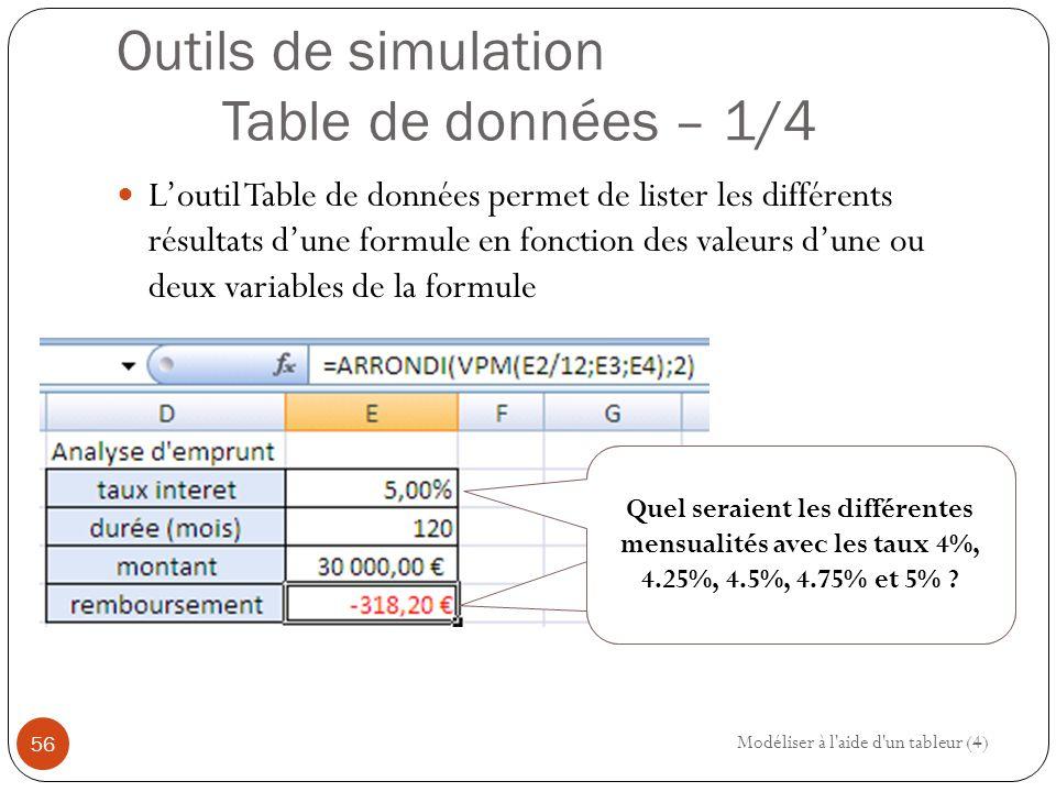 Outils de simulation Table de données – 1/4 L'outil Table de données permet de lister les différents résultats d'une formule en fonction des valeurs d'une ou deux variables de la formule Modéliser à l aide d un tableur (4) 56 Quel seraient les différentes mensualités avec les taux 4%, 4.25%, 4.5%, 4.75% et 5% ?