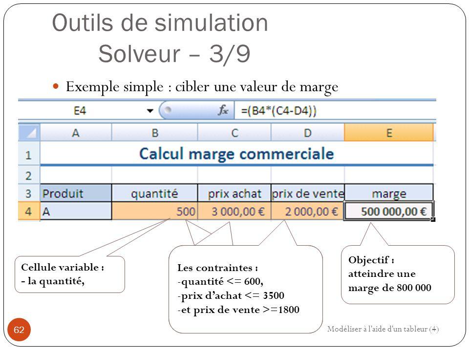 Outils de simulation Solveur – 3/9 Exemple simple : cibler une valeur de marge Modéliser à l aide d un tableur (4) 62 Objectif : atteindre une marge de 800 000 Cellule variable : - la quantité, Les contraintes : -quantité <= 600, -prix d'achat <= 3500 -et prix de vente >=1800 Les contraintes : -quantité <= 600, -prix d'achat <= 3500 -et prix de vente >=1800 Les contraintes : -quantité <= 600, -prix d'achat <= 3500 -et prix de vente >=1800