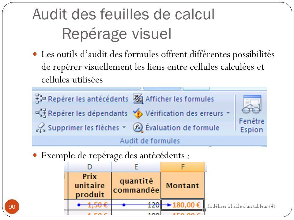 Audit des feuilles de calcul Repérage visuel Les outils d'audit des formules offrent différentes possibilités de repérer visuellement les liens entre cellules calculées et cellules utilisées Exemple de repérage des antécédents : Modéliser à l aide d un tableur (4) 90