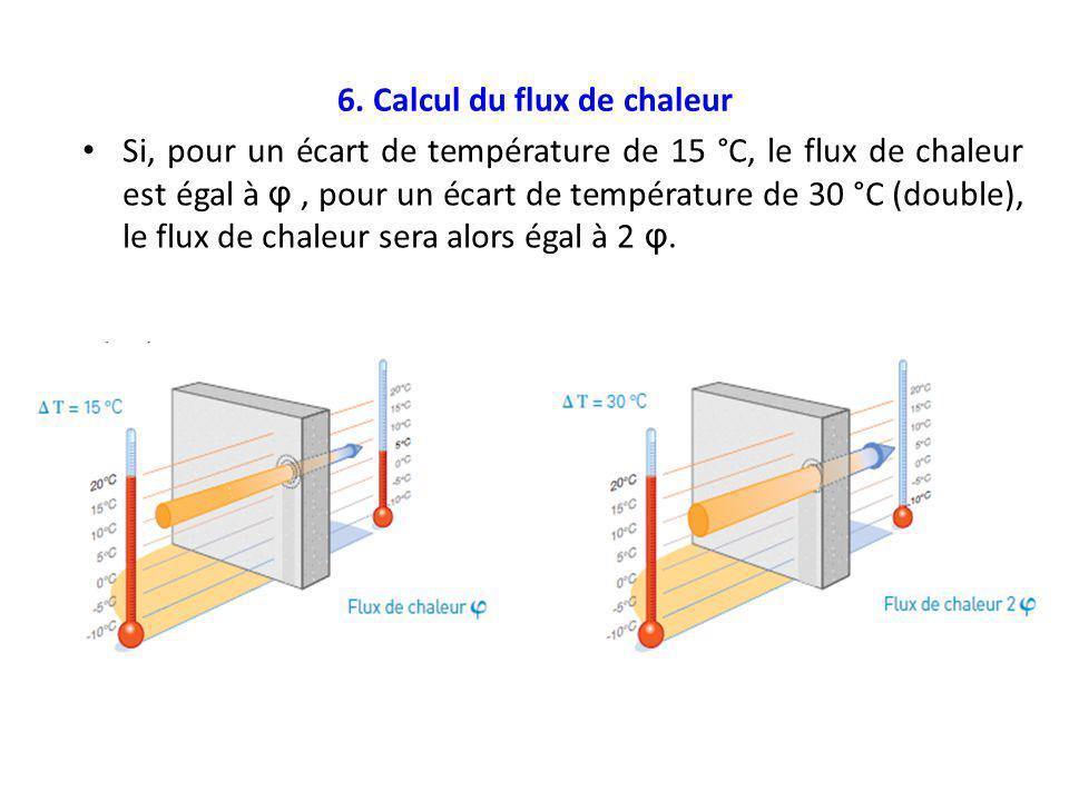 6. Calcul du flux de chaleur Si, pour un écart de température de 15 °C, le flux de chaleur est égal à φ, pour un écart de température de 30 °C (double