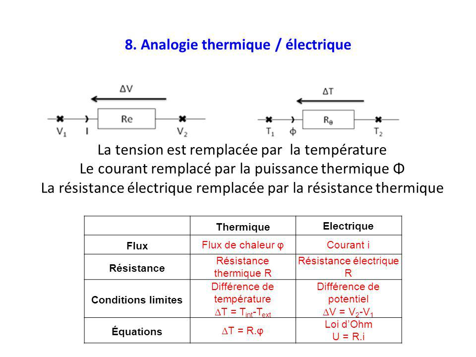 8. Analogie thermique / électrique La tension est remplacée par la température Le courant remplacé par la puissance thermique Φ La résistance électriq