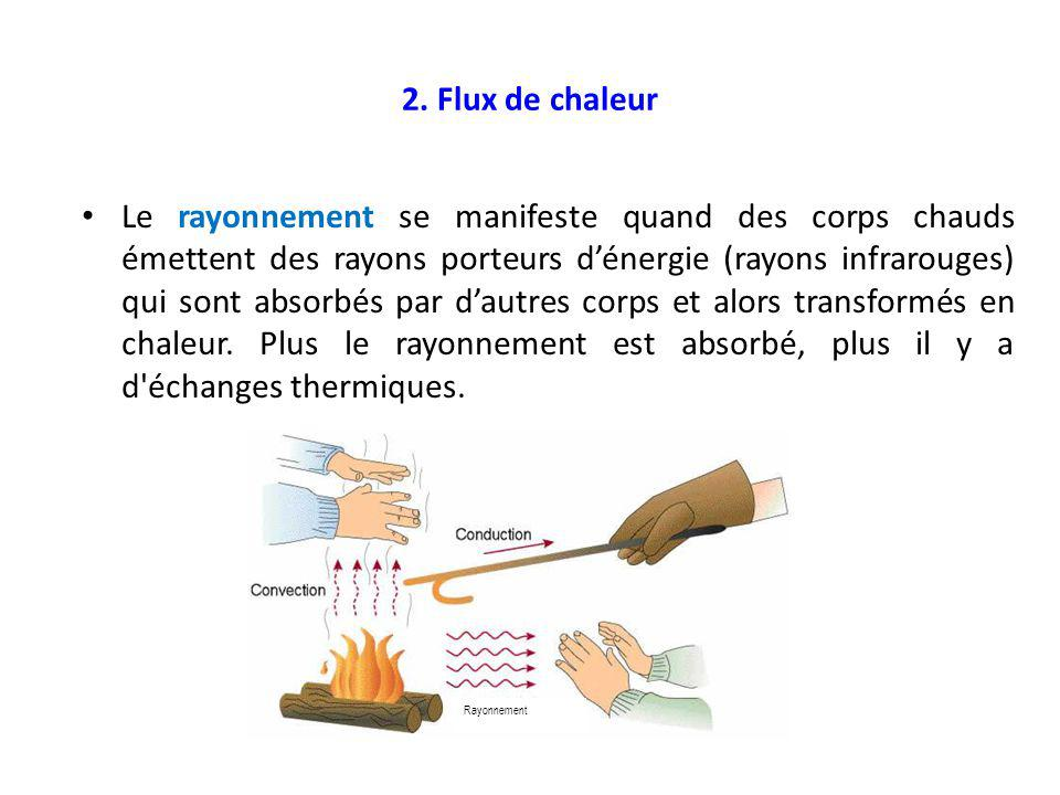 7.Coefficient de transmission surfacique Exercice : 1.