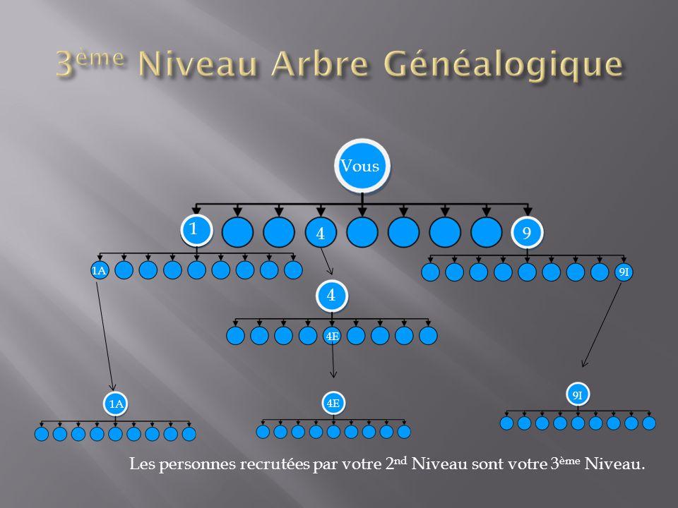 1 94 4 Vous 1A 4E 9I Les personnes recrutées par votre 2 nd Niveau sont votre 3 ème Niveau.