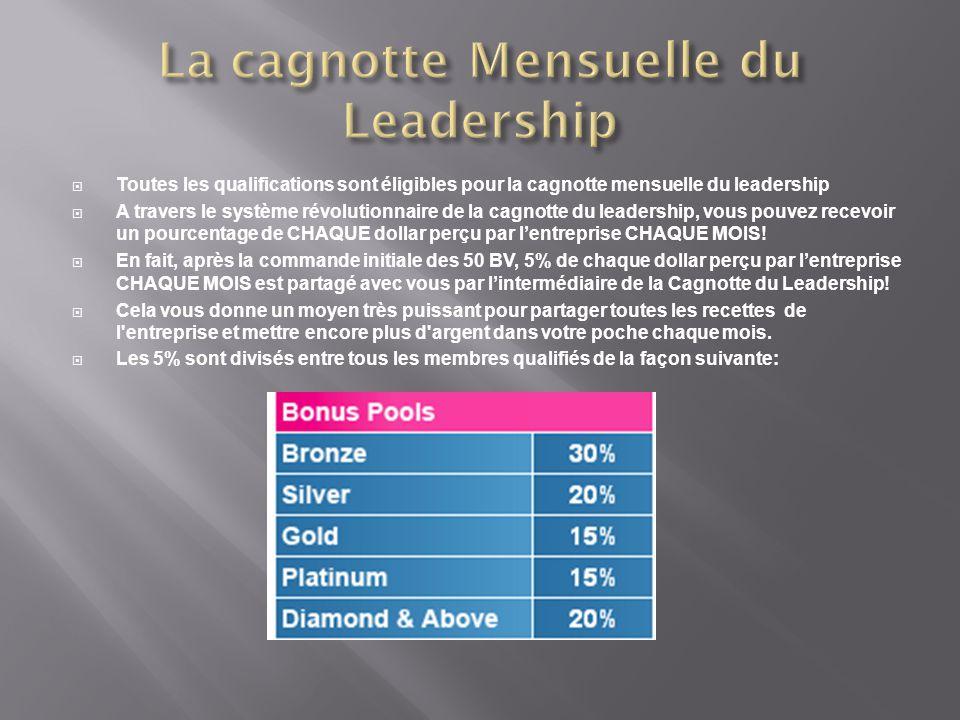  Toutes les qualifications sont éligibles pour la cagnotte mensuelle du leadership  A travers le système révolutionnaire de la cagnotte du leadershi