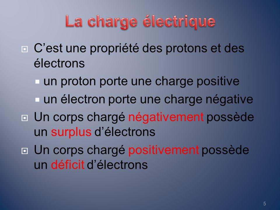  C'est une propriété des protons et des électrons  un proton porte une charge positive  un électron porte une charge négative  Un corps chargé nég