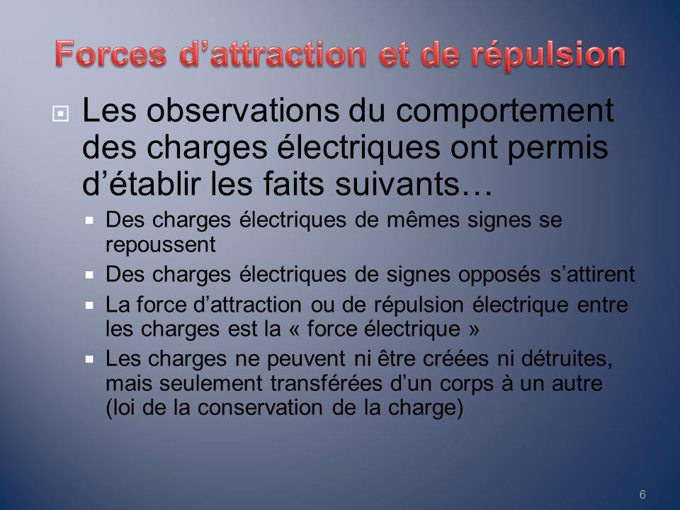  Les observations du comportement des charges électriques ont permis d'établir les faits suivants…  Des charges électriques de mêmes signes se repou