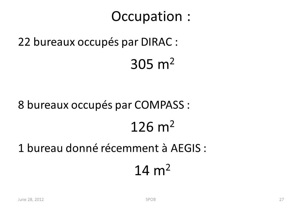 Occupation : 22 bureaux occupés par DIRAC : 305 m 2 8 bureaux occupés par COMPASS : 126 m 2 1 bureau donné récemment à AEGIS : 14 m 2 June 28, 2012SPOB27