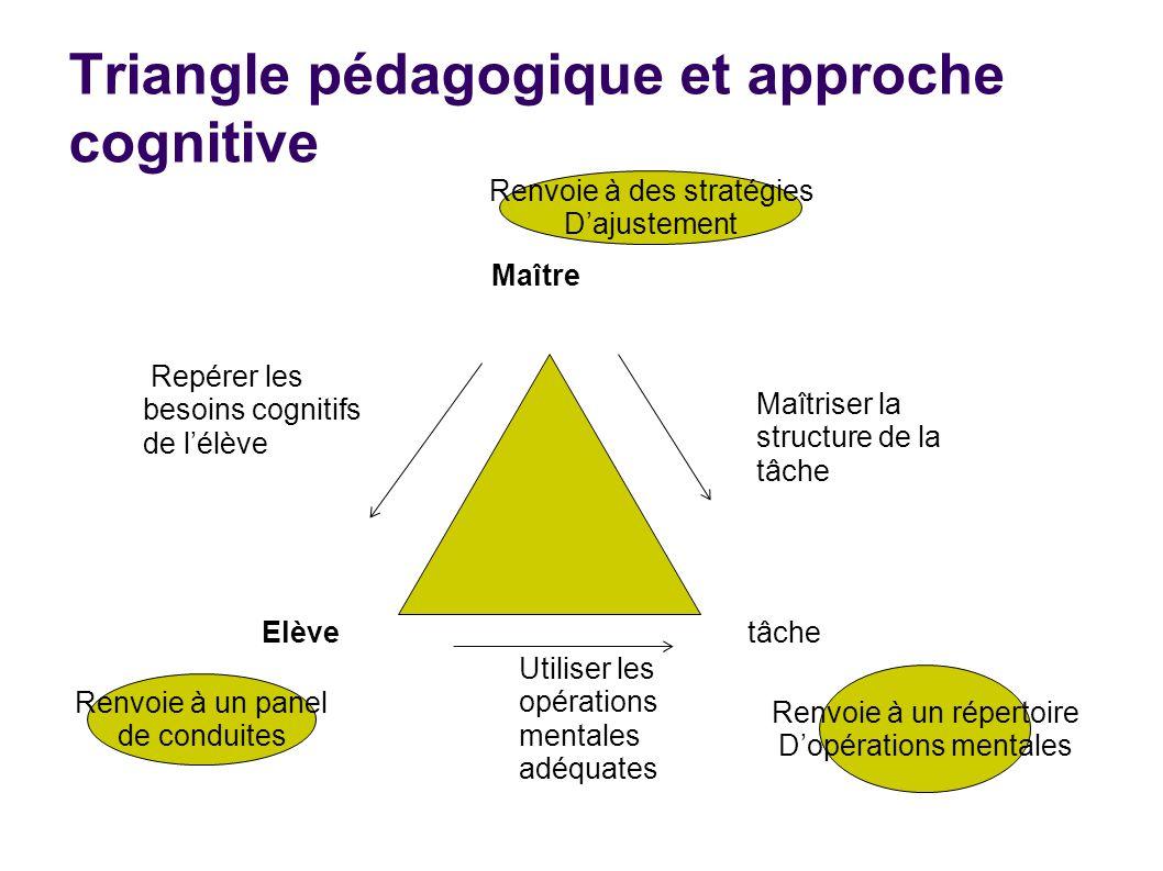 Triangle pédagogique et approche cognitive Maître Elève tâche Repérer les besoins cognitifs de l'élève Utiliser les opérations mentales adéquates Maît