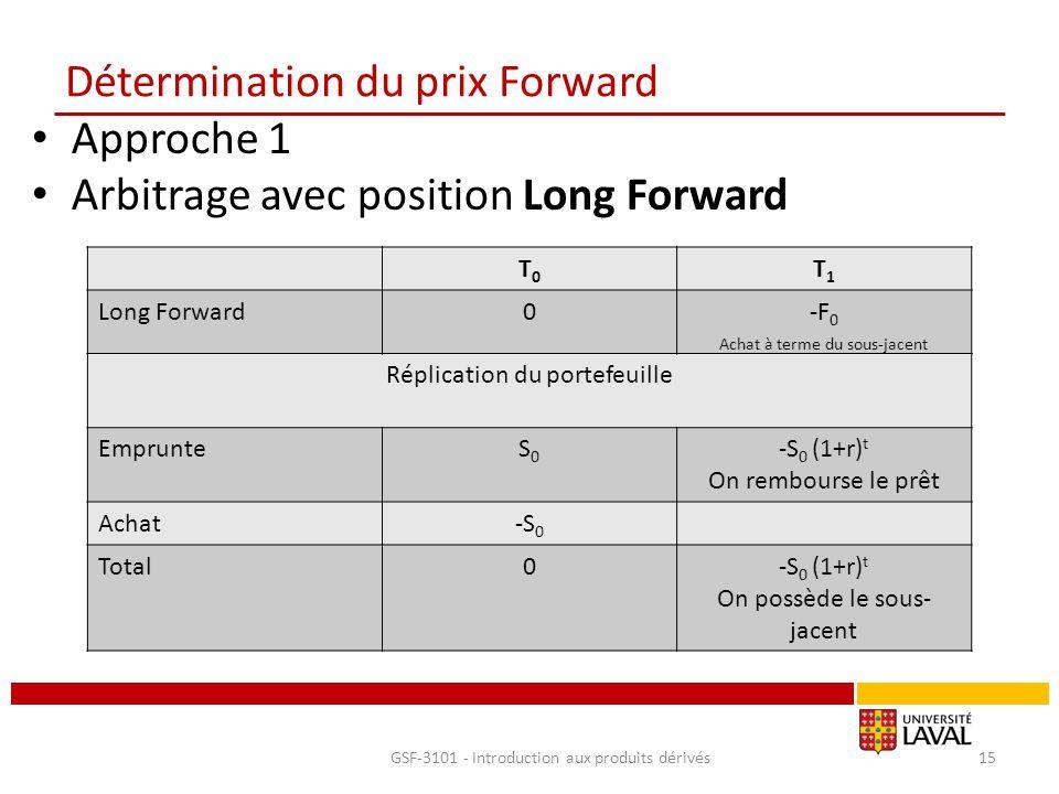 Détermination du prix Forward Approche 1 Arbitrage avec position Long Forward GSF-3101 - Introduction aux produits dérivés15 T0T0 T1T1 Long Forward0-F