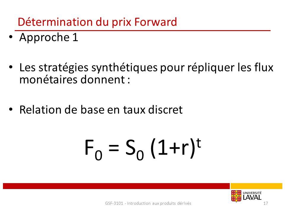 Détermination du prix Forward Approche 1 Les stratégies synthétiques pour répliquer les flux monétaires donnent : Relation de base en taux discret F 0