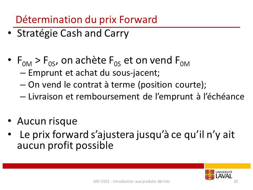 Détermination du prix Forward Stratégie Cash and Carry F 0M > F 0S, on achète F 0S et on vend F 0M – Emprunt et achat du sous-jacent; – On vend le con