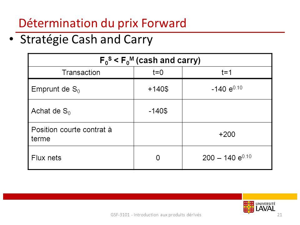 Détermination du prix Forward Stratégie Cash and Carry GSF-3101 - Introduction aux produits dérivés21 F 0 S < F 0 M (cash and carry) Transactiont=0t=1