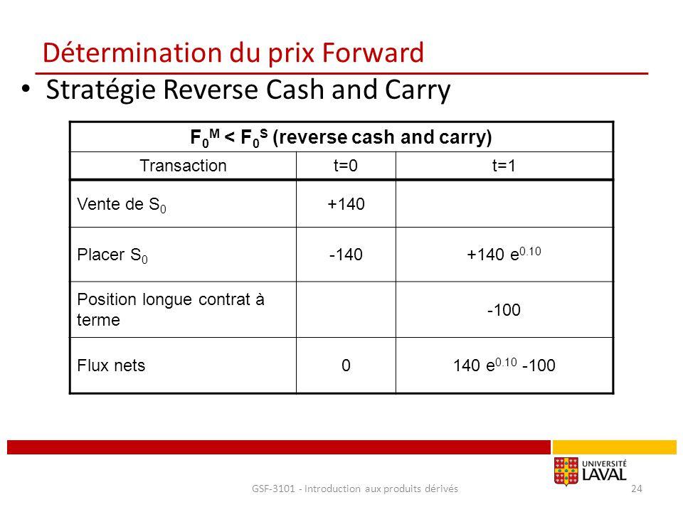 Détermination du prix Forward Stratégie Reverse Cash and Carry GSF-3101 - Introduction aux produits dérivés24 F 0 M < F 0 S (reverse cash and carry) T