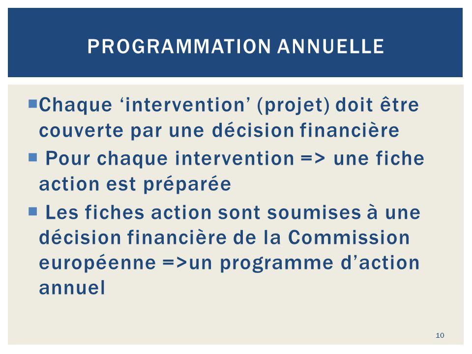 PROGRAMMATION ANNUELLE  Chaque 'intervention' (projet) doit être couverte par une décision financière  Pour chaque intervention => une fiche action