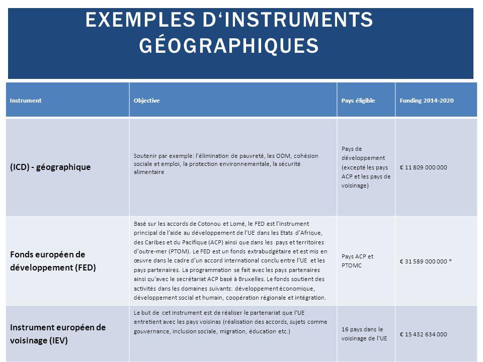 EXEMPLES D'INSTRUMENTS GÉOGRAPHIQUES InstrumentObjectivePays éligibleFunding 2014-2020 (ICD) - géographique Soutenir par exemple: l'élimination de pau