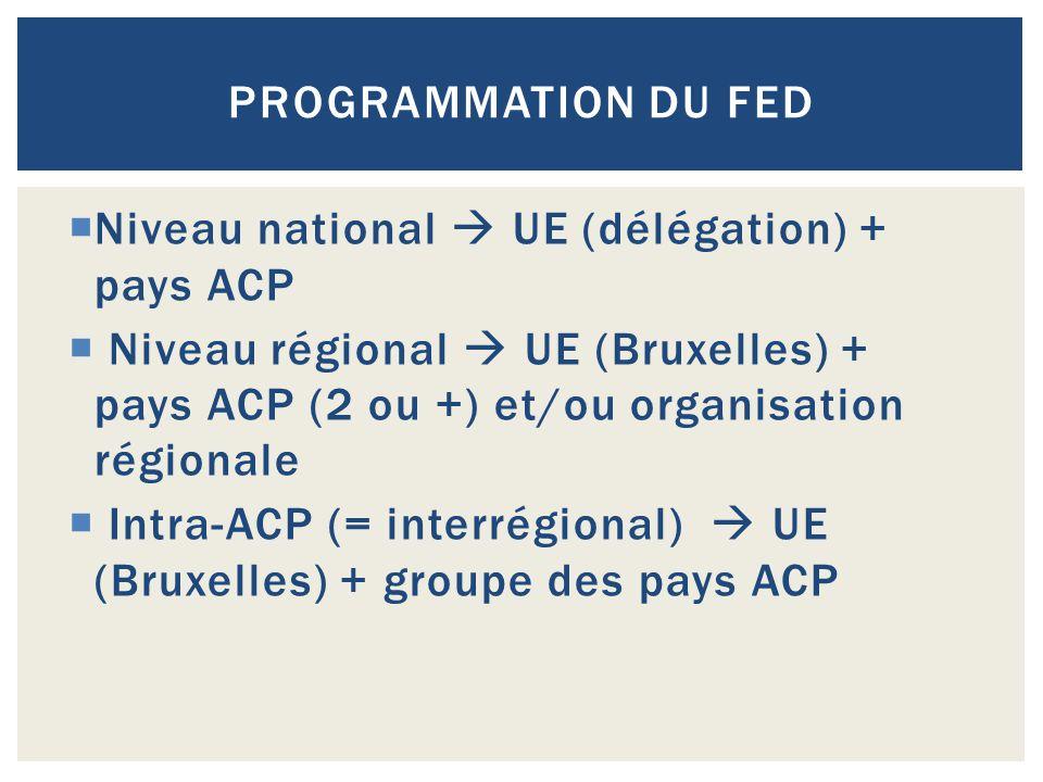  Niveau national  UE (délégation) + pays ACP  Niveau régional  UE (Bruxelles) + pays ACP (2 ou +) et/ou organisation régionale  Intra-ACP (= inte