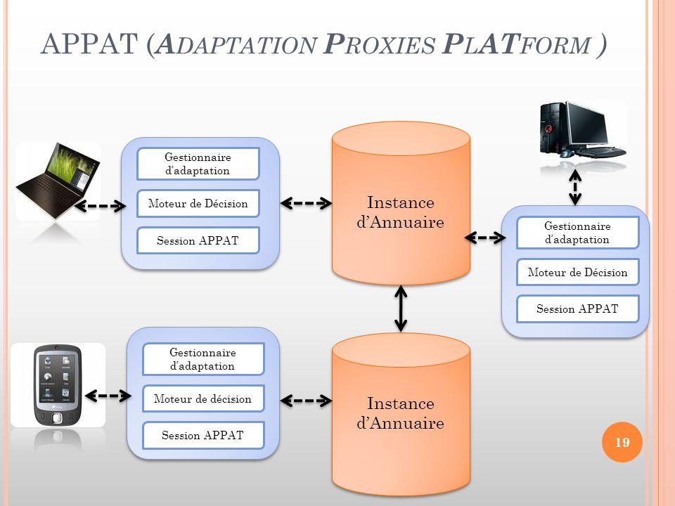 APPAT ( A DAPTATION P ROXIES P L AT FORM ) Instance d'Annuaire Gestionnaire d'adaptation Moteur de décision Session APPAT Moteur de Décision Gestionna