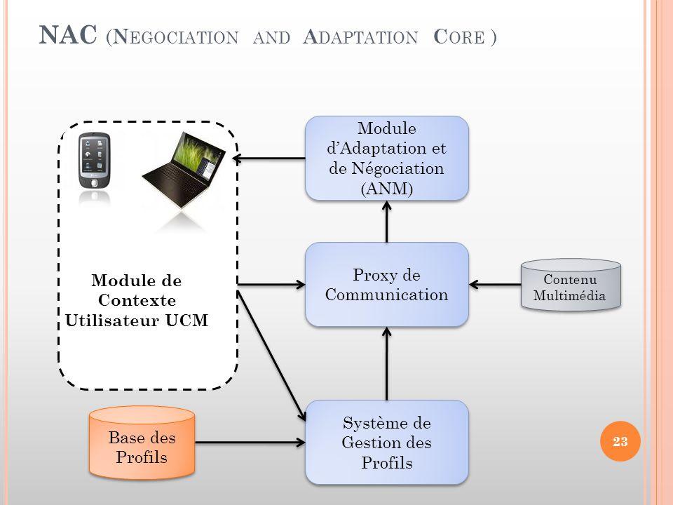 NAC ( N EGOCIATION AND A DAPTATION C ORE ) Base des Profils Base des Profils Module d'Adaptation et de Négociation (ANM) Proxy de Communication Systèm