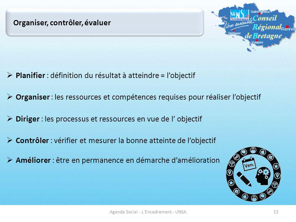  Planifier : définition du résultat à atteindre = l'objectif  Organiser : les ressources et compétences requises pour réaliser l'objectif  Diriger : les processus et ressources en vue de l' objectif  Contrôler : vérifier et mesurer la bonne atteinte de l'objectif  Améliorer : être en permanence en démarche d'amélioration Agenda Social - L Encadrement - UNSA13 Organiser, contrôler, évaluer