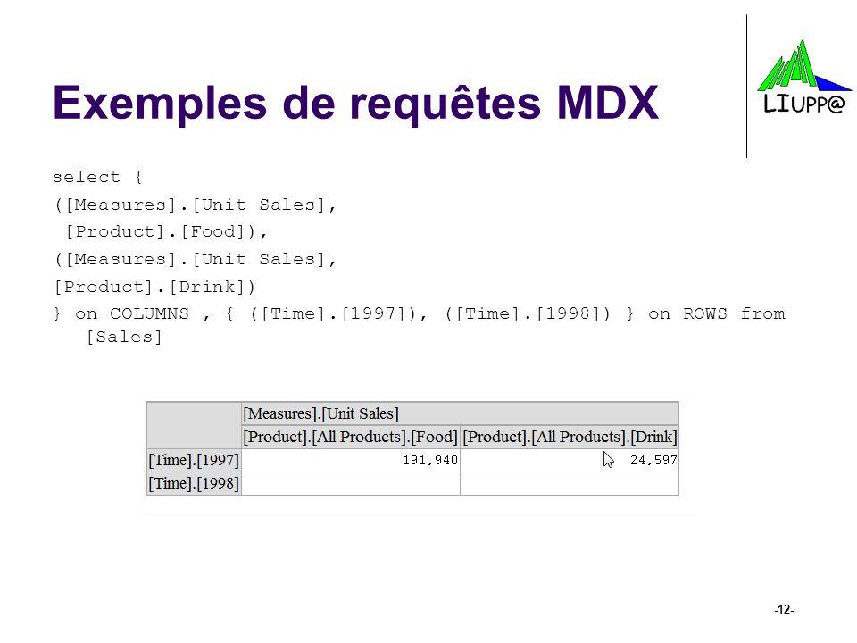 Exemples de requêtes MDX select { ([Measures].[Unit Sales], [Product].[Food]), ([Measures].[Unit Sales], [Product].[Drink]) } on COLUMNS, { ([Time].[1