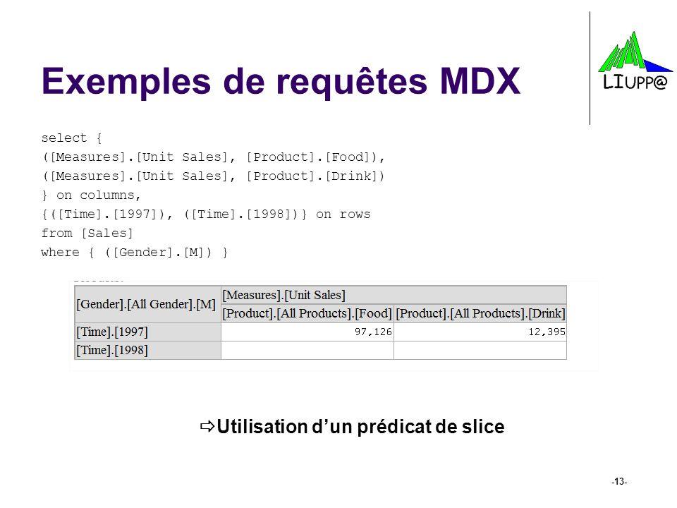 Exemples de requêtes MDX select { ([Measures].[Unit Sales], [Product].[Food]), ([Measures].[Unit Sales], [Product].[Drink]) } on columns, {([Time].[19