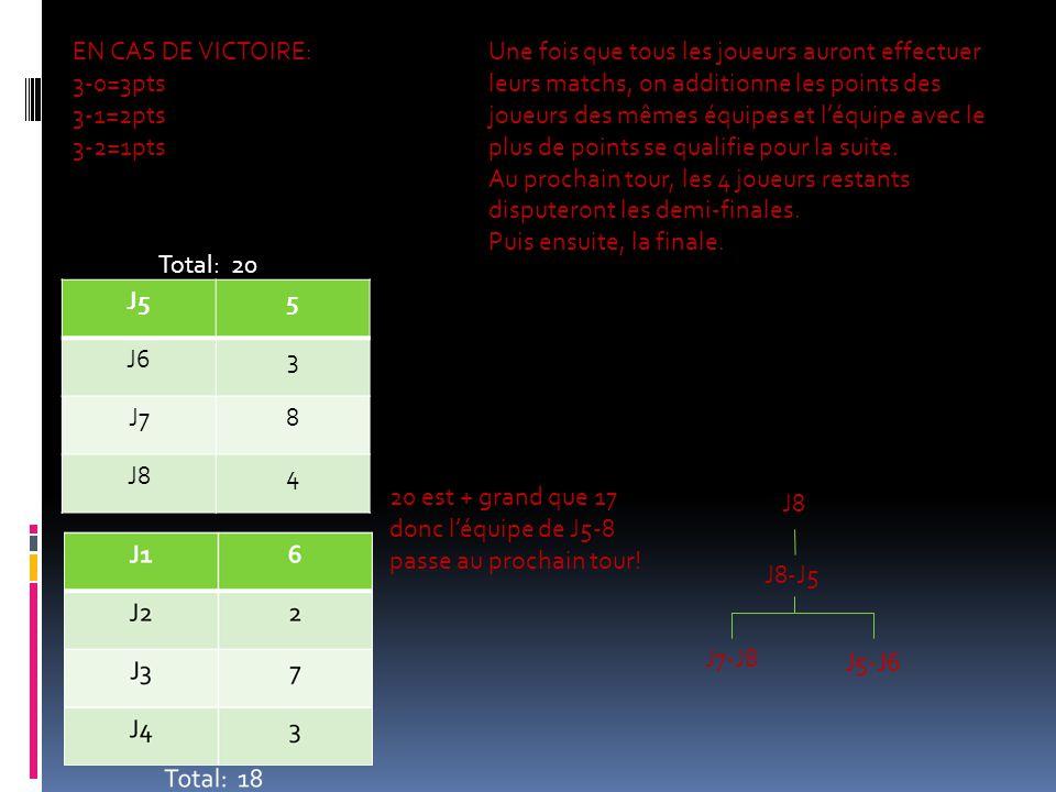 Selon la position des joueurs à la fin du tournoi, les joueurs gagnent un certain nombre de points pour la ligueEVT.