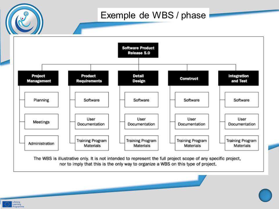Exemple de WBS / phase