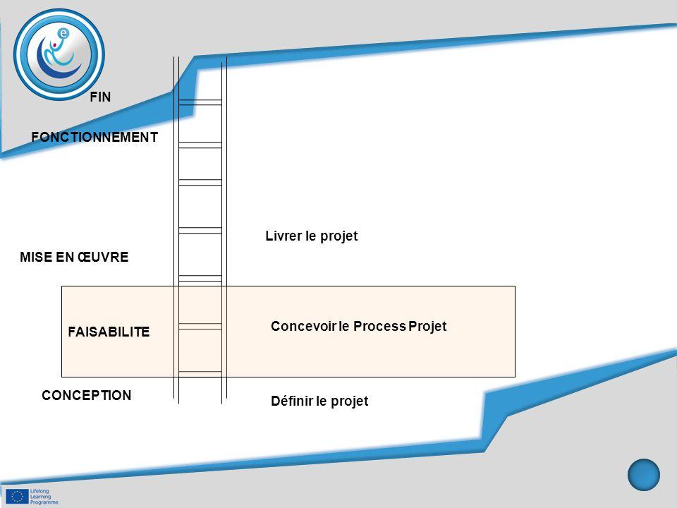 FAISABILITE MISE EN ŒUVRE Concevoir le Process Projet Définir le projet CONCEPTION Livrer le projet FIN FONCTIONNEMENT