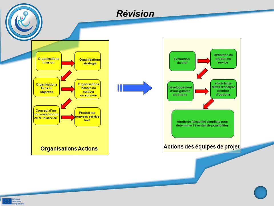 Révision Evaluation du bref Définition du produit ou service Développement d'une gamme d'options étude large filtres d'analyse nombre d'options étudie