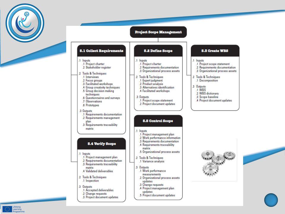 Planification des besoins et management Cela est nécessaire pour assurer: - L ensemble des activités exigences entreprises sont les plus appropriées, compte tenu des circonstances particulières du projet, - L'exigence d'effort de travail est coordonnée avec les autres travaux étant faits pour le projet, - Toutes les exigences de l équipe sur un projet a une compréhension commune des activités qu ils entreprennent, - Les analystes d affaires sont en mesure de surveiller et de réagir aux exigences des défis et dérapages, - les outils, les ressources et les besoins des contributeurs sont disponibles selon les besoins pour les activités exigences, - Et, les changements sont capturés correctement et régulièrement.