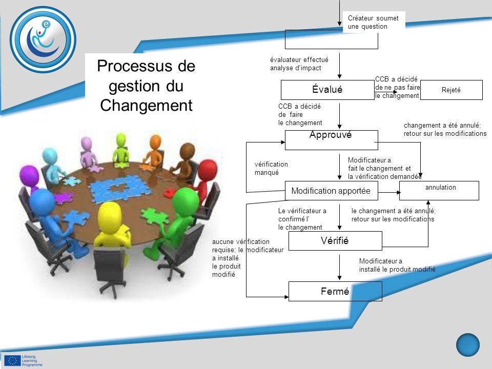 Processus de gestion du Changement Évalué Approuvé Modification apportée Vérifié Fermé Rejeté Créateur soumet une question évaluateur effectué analyse