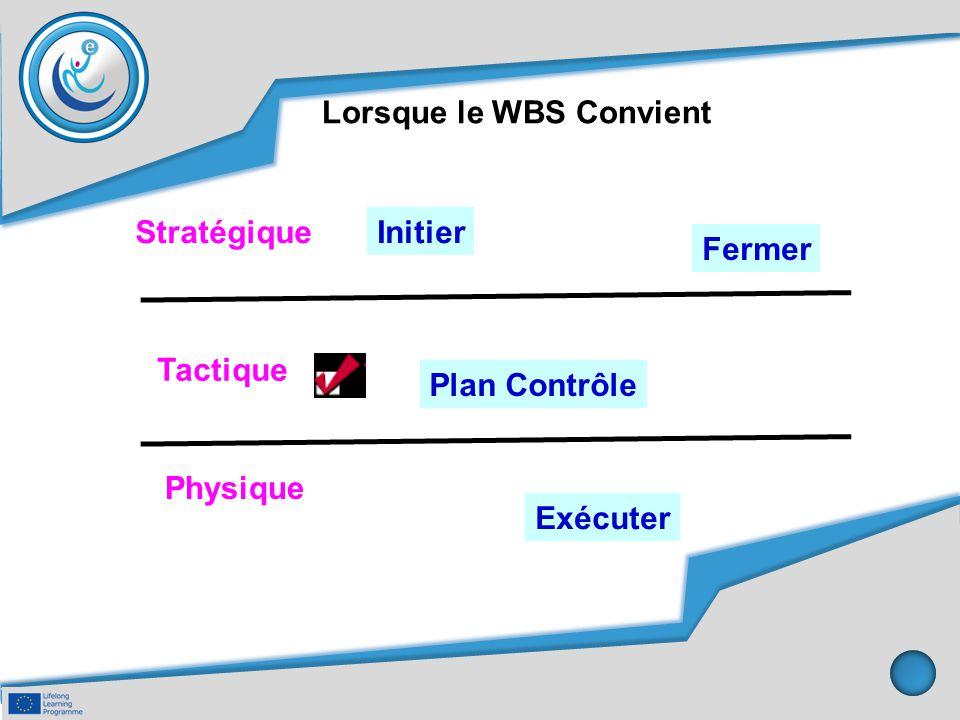 Lorsque le WBS Convient Plan Contrôle Stratégique Tactique Physique Initier Fermer Exécuter