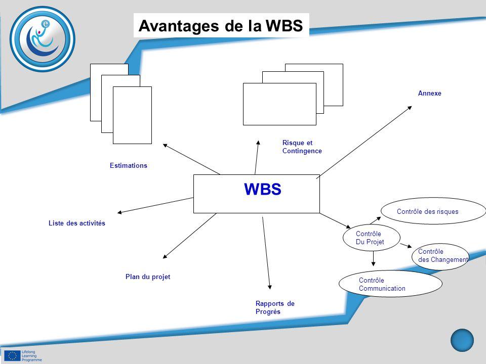 Avantages de la WBS Contrôle Du Projet Estimations WBS Risque et Contingence Contrôle des risques Contrôle des Changement Contrôle Communication Rappo