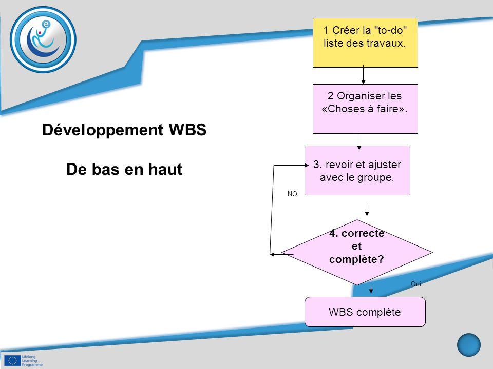Développement WBS De bas en haut 1 Créer la