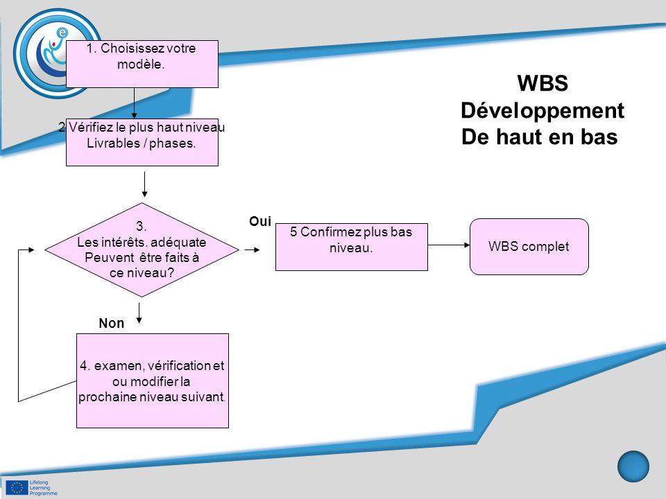 WBS Développement De haut en bas 1. Choisissez votre modèle. 2 Vérifiez le plus haut niveau Livrables / phases. 4. examen, vérification et ou modifier