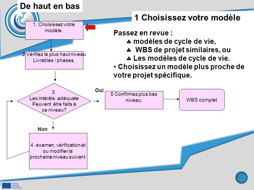 De haut en bas 1 Choisissez votre modèle Passez en revue :  modèles de cycle de vie,  WBS de projet similaires, ou  Les modèles de cycle de vie. Ch