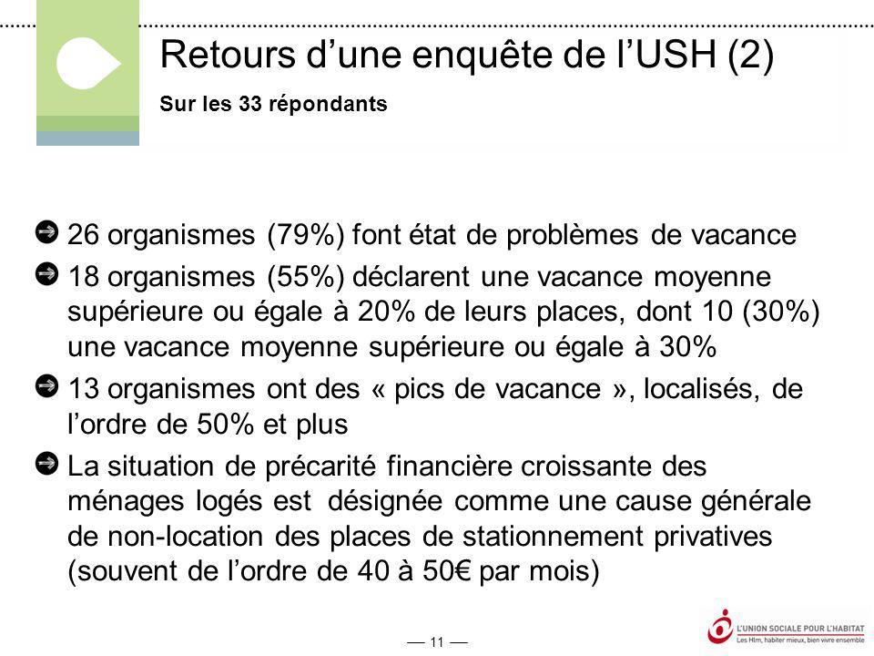 11 Retours d'une enquête de l'USH (2) 26 organismes (79%) font état de problèmes de vacance 18 organismes (55%) déclarent une vacance moyenne supérieure ou égale à 20% de leurs places, dont 10 (30%) une vacance moyenne supérieure ou égale à 30% 13 organismes ont des « pics de vacance », localisés, de l'ordre de 50% et plus La situation de précarité financière croissante des ménages logés est désignée comme une cause générale de non-location des places de stationnement privatives (souvent de l'ordre de 40 à 50€ par mois) Sur les 33 répondants