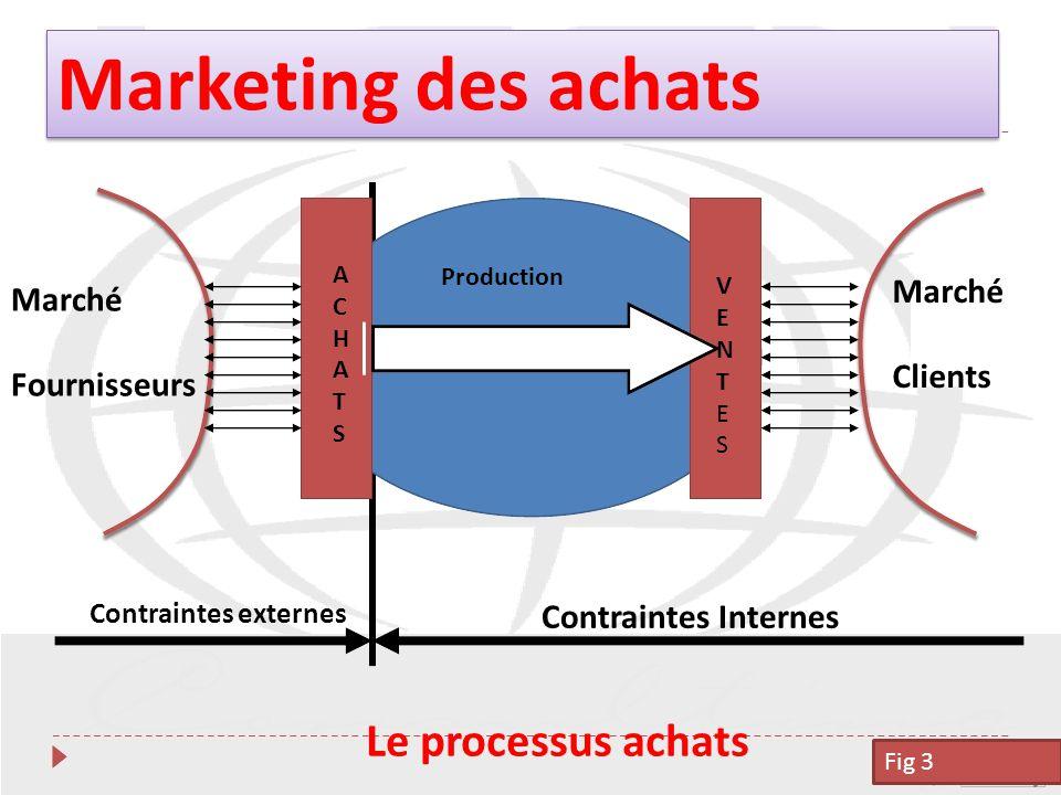 Gestion des approvisionnement19 Marché Fournisseurs Production ACHATS ACHATS VENTESVENTES Marché Clients Contraintes externes Contraintes Internes Le